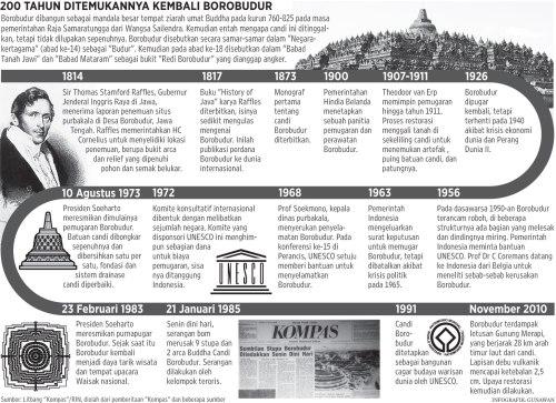 Borobudur-grafik